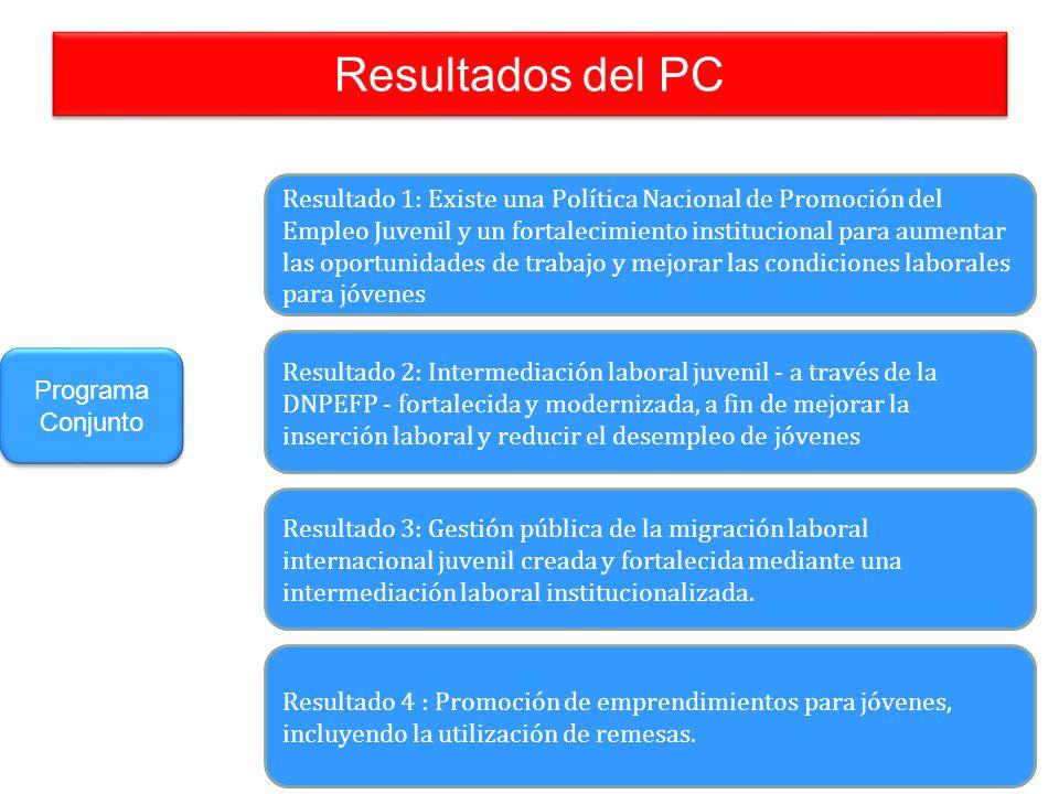Resultados del PC Resultado 1: Existe una Política Nacional de Promoción del Empleo Juvenil y un fortalecimiento institucional para aumentar las oport
