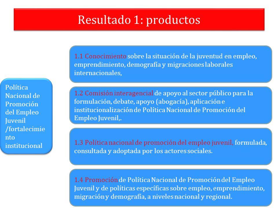 Resultado 1: productos 1.1 Conocimiento sobre la situación de la juventud en empleo, emprendimiento, demografía y migraciones laborales internacionale