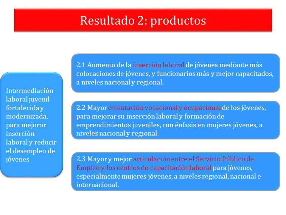Resultado 2: productos 2.1 Aumento de la inserción laboral de jóvenes mediante más colocaciones de jóvenes, y funcionarios más y mejor capacitados, a