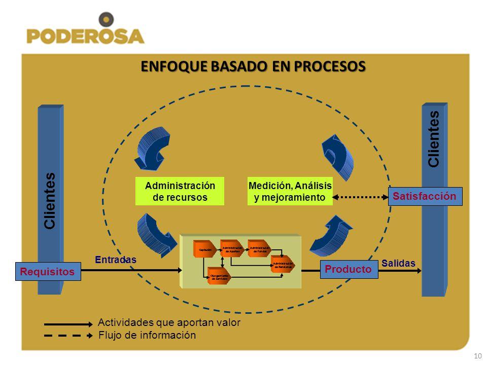 10 ENFOQUE BASADO EN PROCESOS Administración de recursos Medición, Análisis y mejoramiento Clientes Actividades que aportan valor Flujo de información