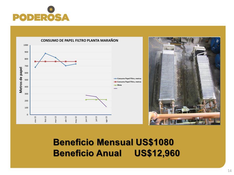 14 Beneficio Mensual US$1080 Beneficio Anual US$12,960