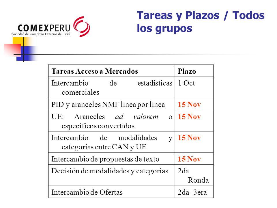 Tareas y Plazos / Todos los grupos Tareas Acceso a MercadosPlazo Intercambio de estadísticas comerciales 1 Oct PID y aranceles NMF línea por línea15 N