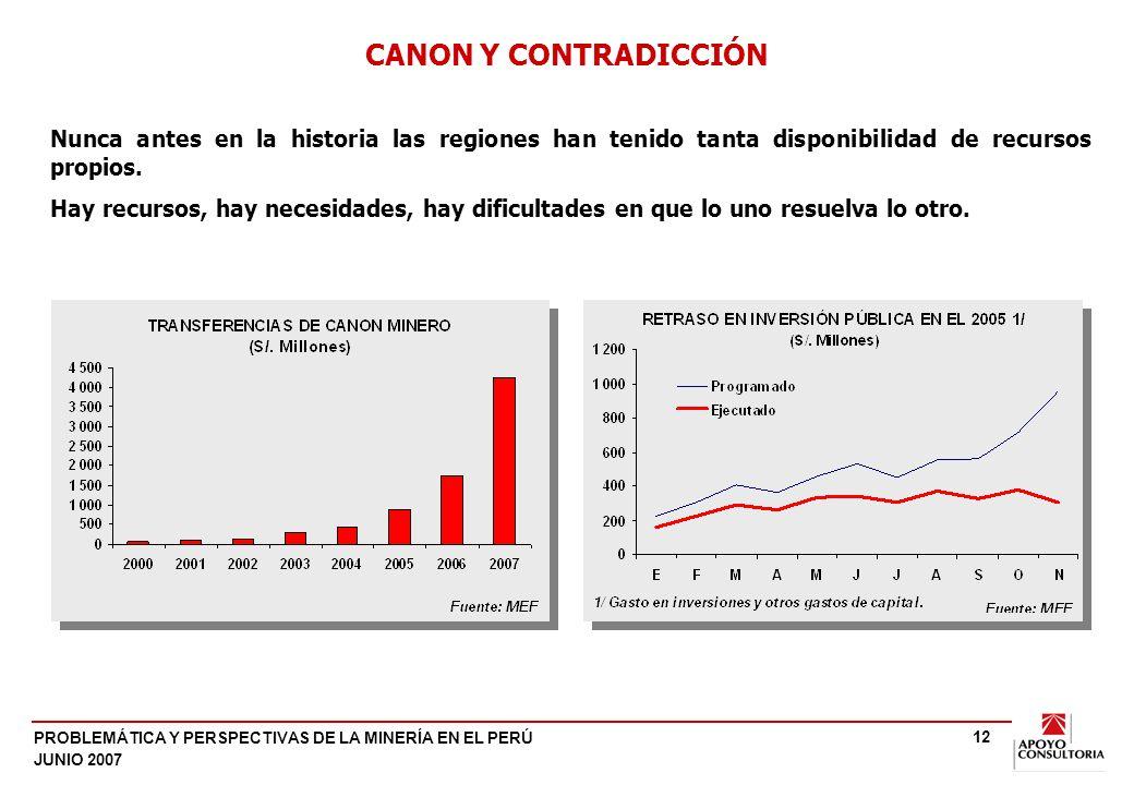 PROBLEMÁTICA Y PERSPECTIVAS DE LA MINERÍA EN EL PERÚ JUNIO 2007 12 CANON Y CONTRADICCIÓN Nunca antes en la historia las regiones han tenido tanta disponibilidad de recursos propios.
