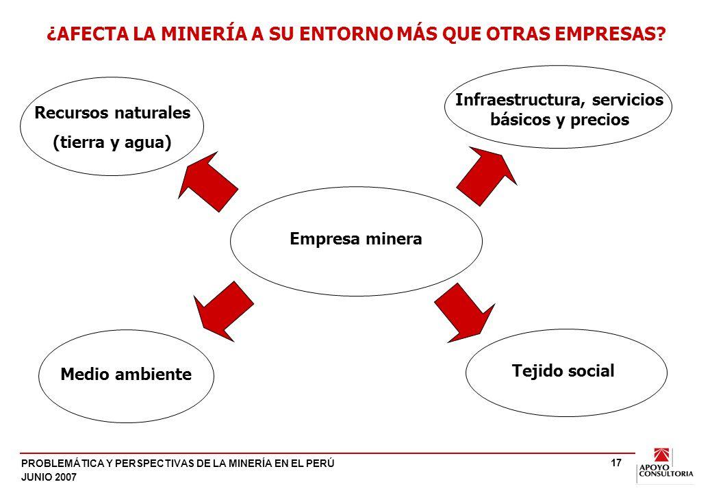 PROBLEMÁTICA Y PERSPECTIVAS DE LA MINERÍA EN EL PERÚ JUNIO 2007 17 Empresa minera Medio ambiente Tejido social ¿AFECTA LA MINERÍA A SU ENTORNO MÁS QUE