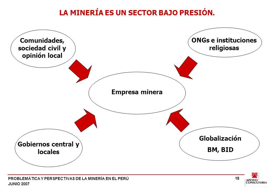 PROBLEMÁTICA Y PERSPECTIVAS DE LA MINERÍA EN EL PERÚ JUNIO 2007 18 Empresa minera Gobiernos central y locales Globalización BM, BID LA MINERÍA ES UN SECTOR BAJO PRESIÓN.