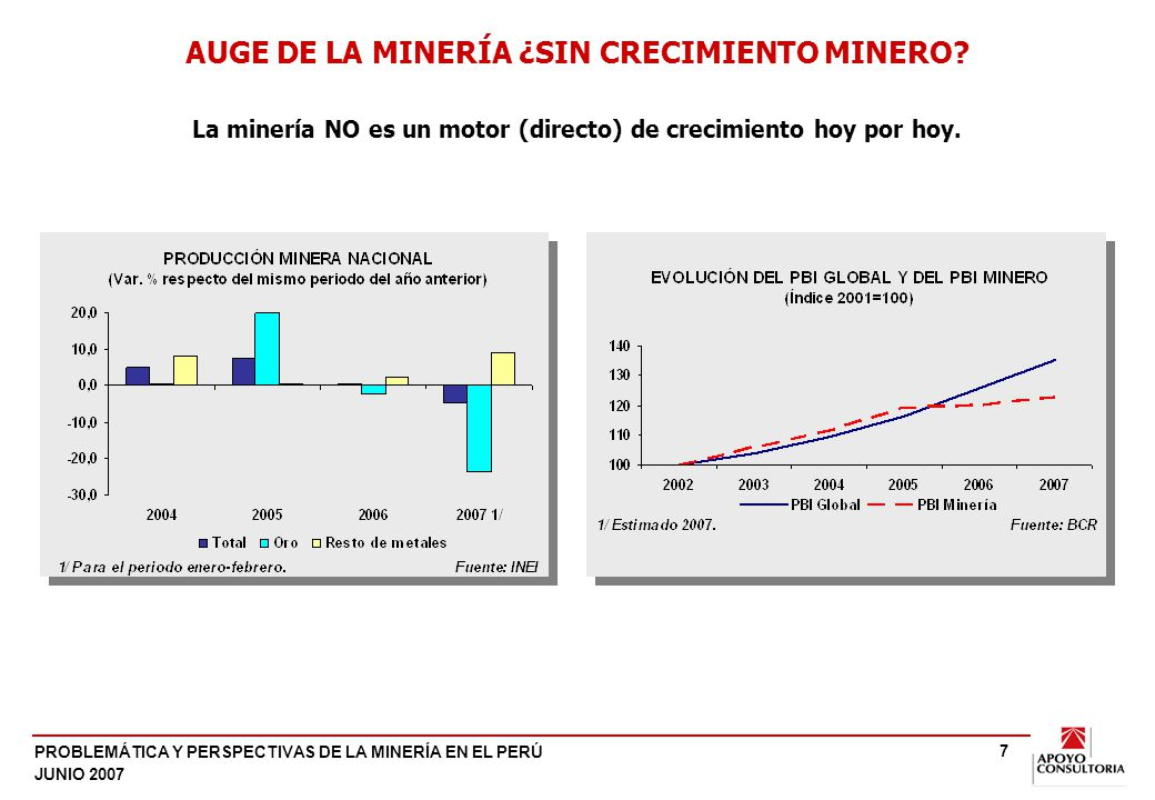 PROBLEMÁTICA Y PERSPECTIVAS DE LA MINERÍA EN EL PERÚ JUNIO 2007 7 AUGE DE LA MINERÍA ¿SIN CRECIMIENTO MINERO? La minería NO es un motor (directo) de c