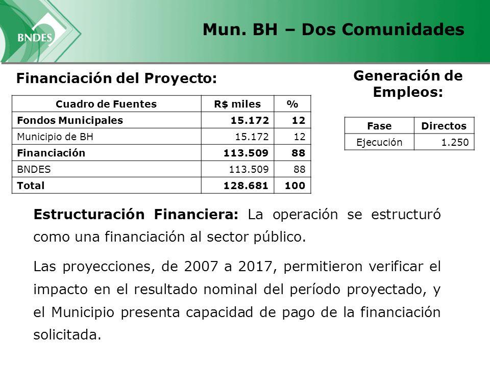 Mun. BH – Dos Comunidades Financiación del Proyecto: Generación de Empleos: FaseDirectos Ejecución 1.250 Cuadro de FuentesR$ miles% Fondos Municipales