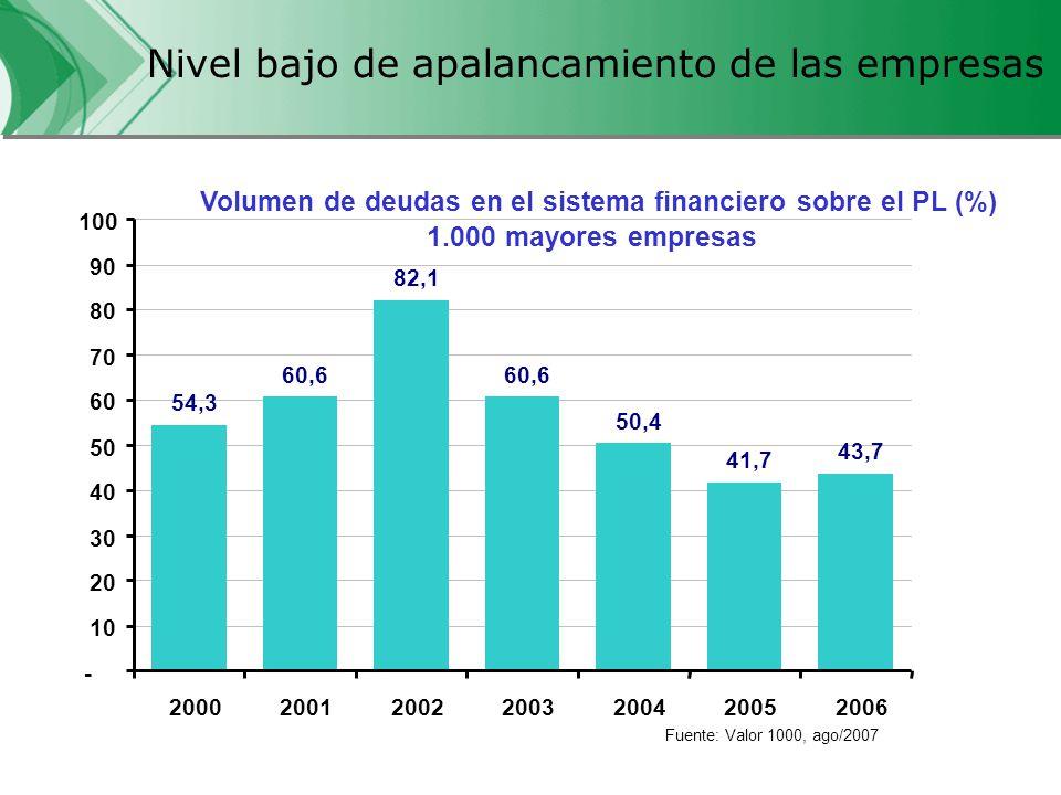 Tasa de inversión en aceleración BRASIL : EVOLUCIÓN DE LA TASA DE INVERSIÓN Fuente : IBGE y PDP (Proyecciones) PREVISIÓN