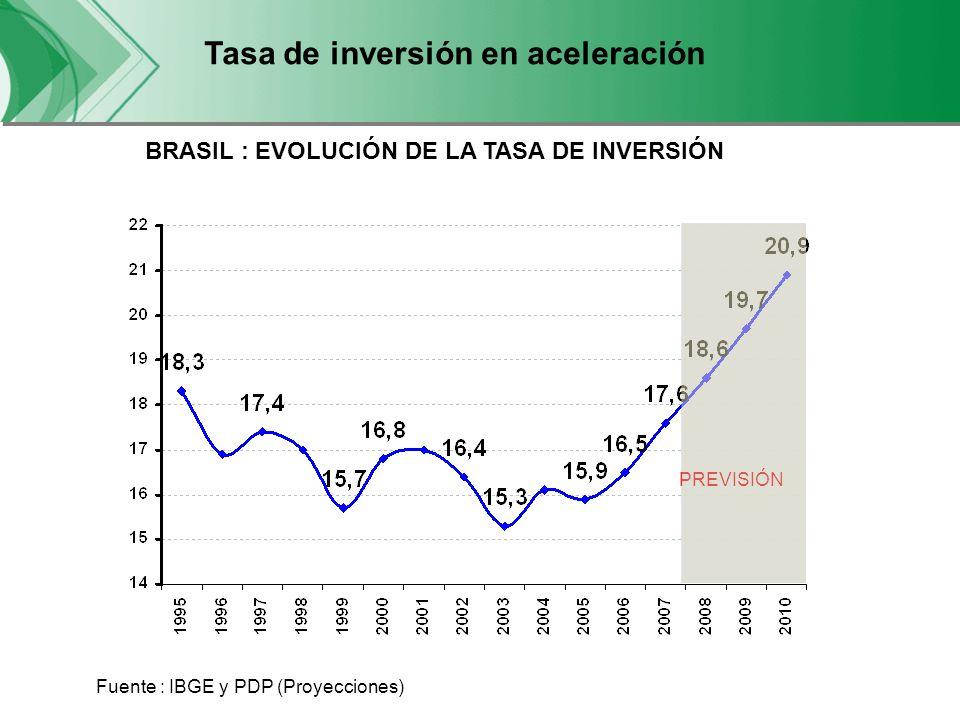 Perspectivas de Inversi ó n 2008/2011 Fuente : BNDES Crecimiento de 11,8% a.a.