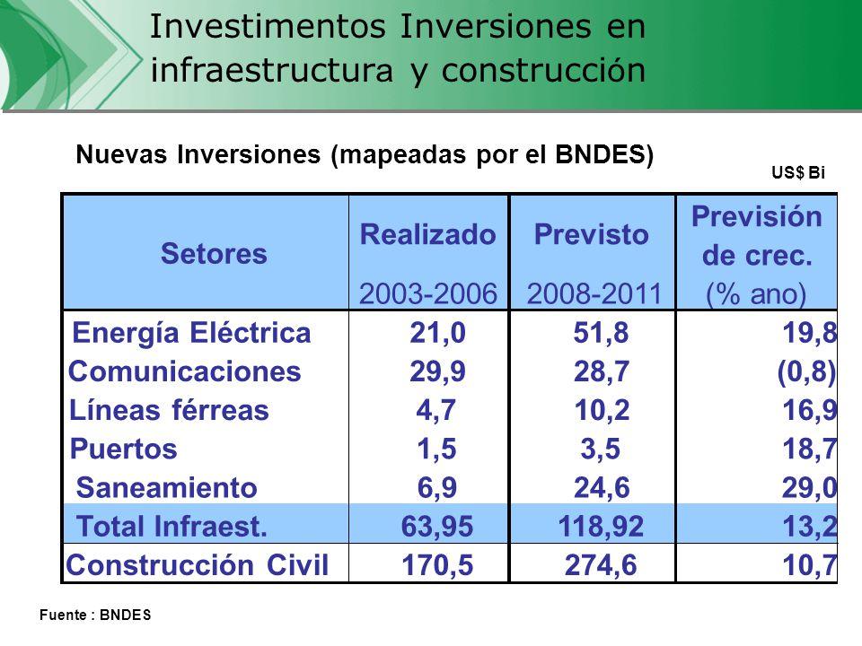 CVRD - Expansión EFC Financiación del Proyecto: Cuadro de FuentesR$ miles% Fondos de los Accionistas584.25943% BNDES774.56857% Total1.358.827100% Generación de Empleos: FaseDirectos Implantación 1.000