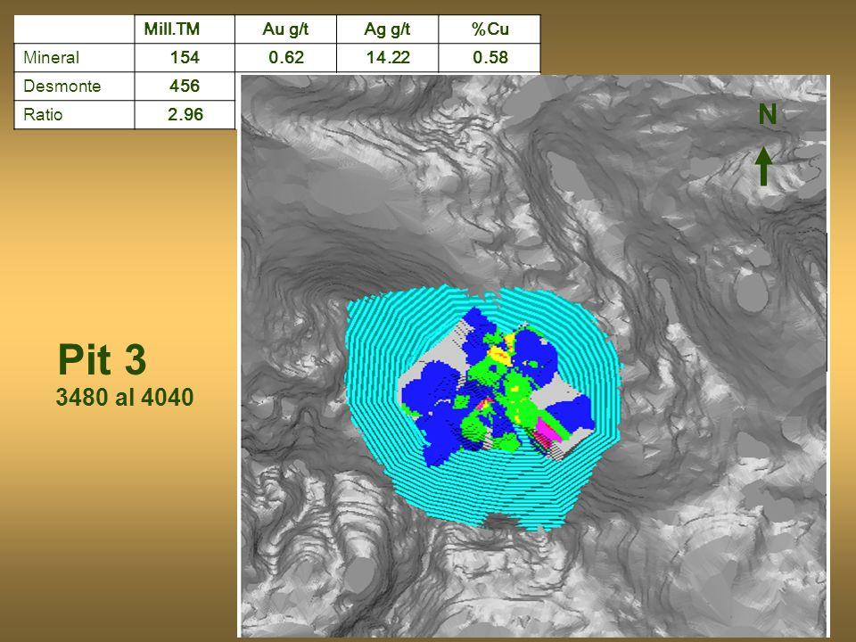 Pit 3 Mill.TM Au g/tAg g/t%Cu Mineral1540.6214.220.58 Desmonte456 Ratio2.96 N 3480 al 4040