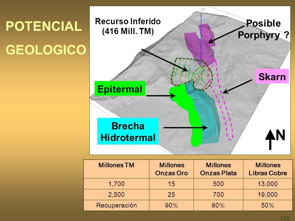 109 POTENCIAL GEOLOGICO Brecha Hidrotermal Recurso Inferido (416 Mill.