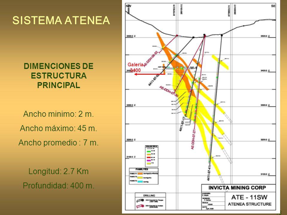 18 SISTEMA ATENEA DIMENCIONES DE ESTRUCTURA PRINCIPAL Ancho minimo: 2 m.
