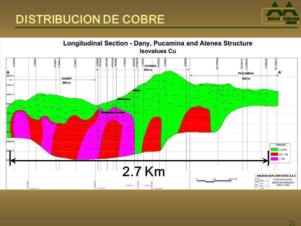 20 DISTRIBUCION DE COBRE 2.7 Km