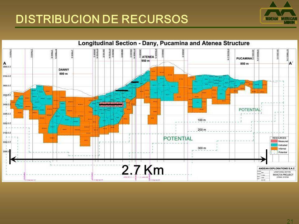 21 DISTRIBUCION DE RECURSOS 2.7 Km