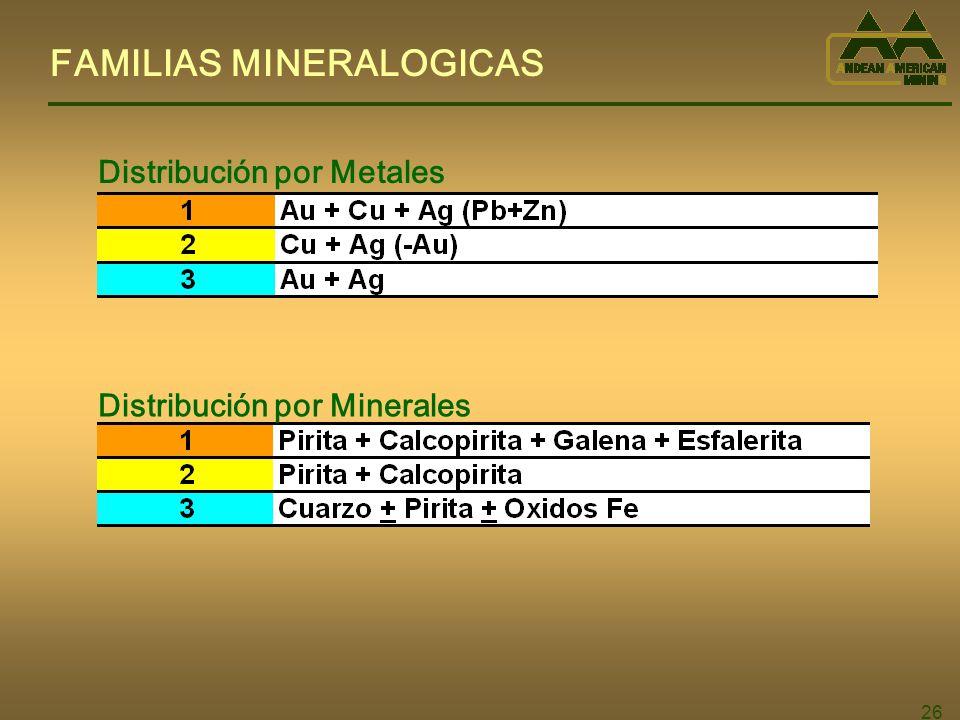 26 FAMILIAS MINERALOGICAS Distribución por Metales Distribución por Minerales
