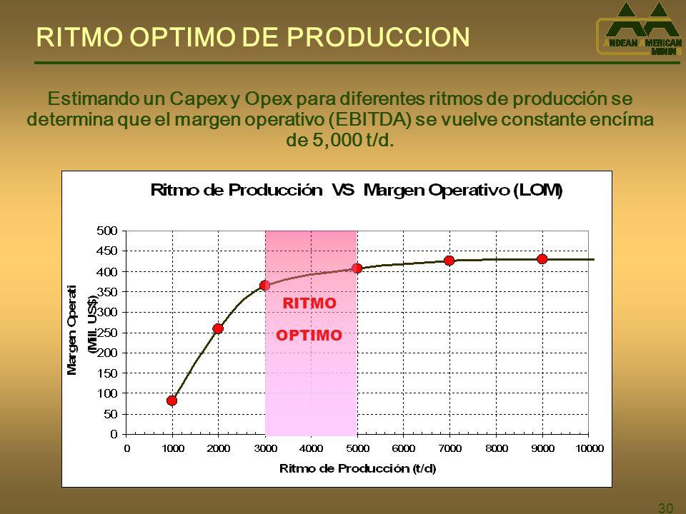 30 RITMO OPTIMO DE PRODUCCION Estimando un Capex y Opex para diferentes ritmos de producción se determina que el margen operativo (EBITDA) se vuelve constante encíma de 5,000 t/d.