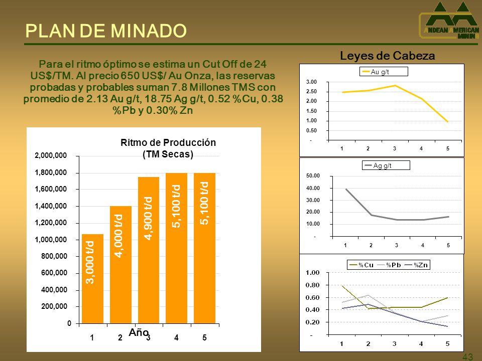 43 PLAN DE MINADO Ritmo de Producción (TM Secas) 0 200,000 400,000 600,000 800,000 1,000,000 1,200,000 1,400,000 1,600,000 1,800,000 2,000,000 12345 - 0.50 1.00 1.50 2.00 2.50 3.00 12345 Au g/t - 10.00 20.00 30.00 40.00 50.00 12345 Ag g/t Para el ritmo óptimo se estima un Cut Off de 24 US$/TM.