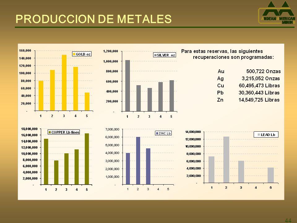 44 PRODUCCION DE METALES