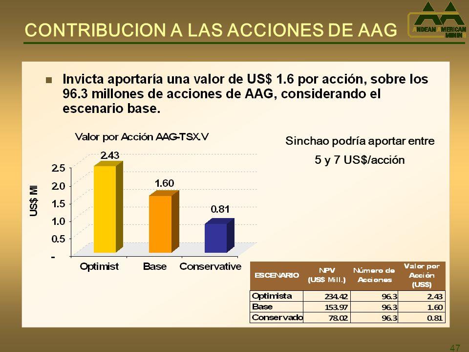 47 CONTRIBUCION A LAS ACCIONES DE AAG Sinchao podría aportar entre 5 y 7 US$/acción