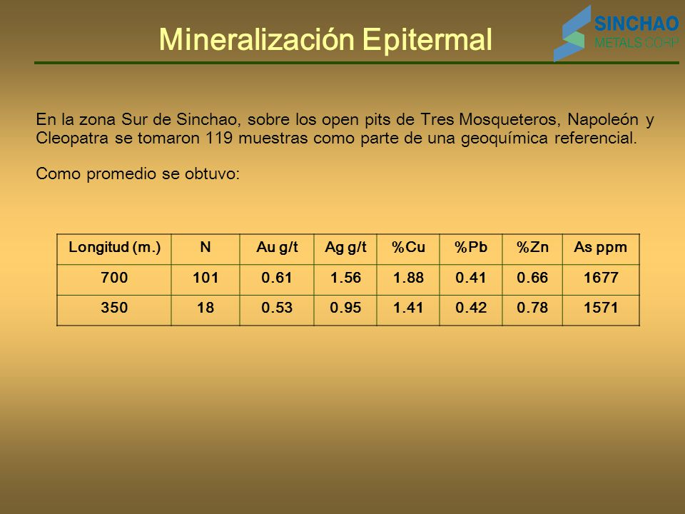 Mineralización Epitermal En la zona Sur de Sinchao, sobre los open pits de Tres Mosqueteros, Napoleón y Cleopatra se tomaron 119 muestras como parte de una geoquímica referencial.