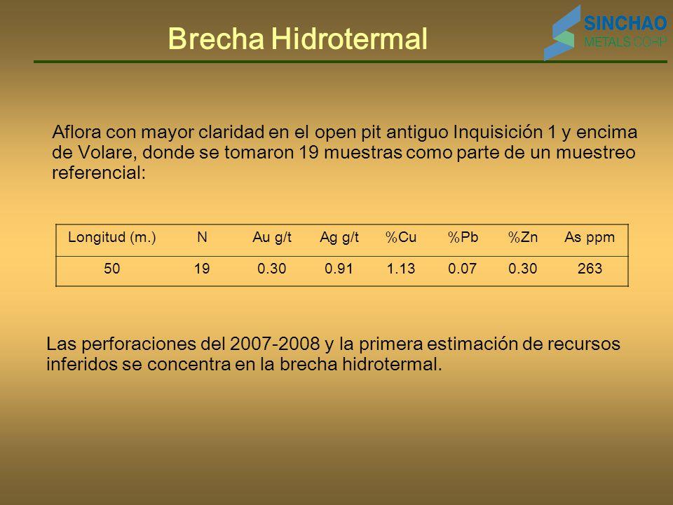Brecha Hidrotermal Aflora con mayor claridad en el open pit antiguo Inquisición 1 y encima de Volare, donde se tomaron 19 muestras como parte de un muestreo referencial: Longitud (m.)NAu g/tAg g/t%Cu%Pb%ZnAs ppm 50190.300.911.130.070.30263 Las perforaciones del 2007-2008 y la primera estimación de recursos inferidos se concentra en la brecha hidrotermal.