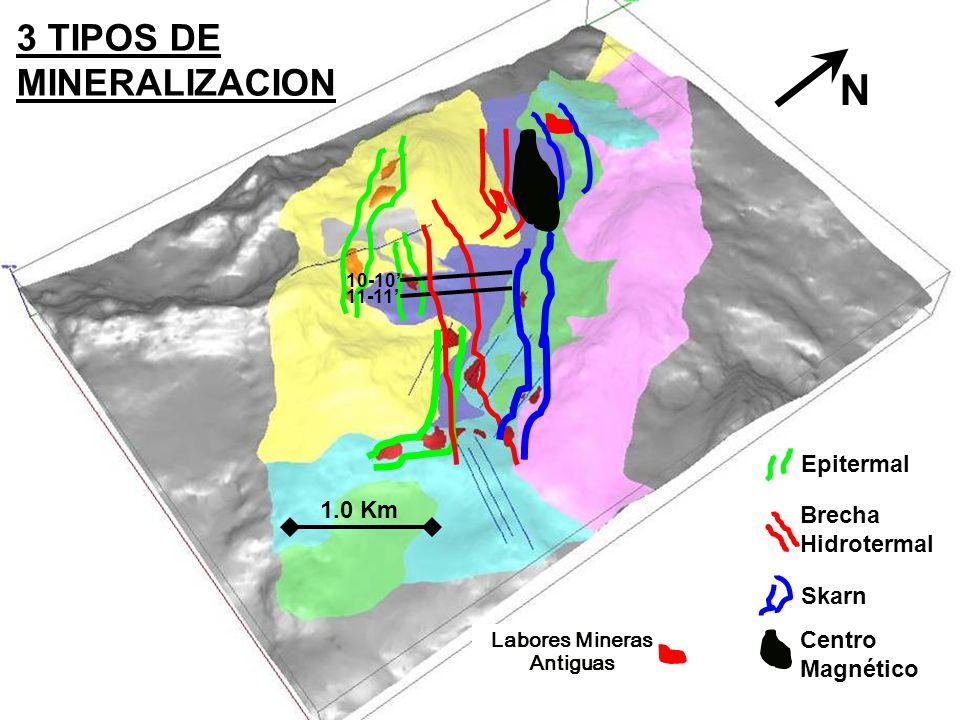 1.0 Km Epitermal Brecha Hidrotermal Skarn Centro Magnético 11-11 10-10 3 TIPOS DE MINERALIZACION Labores Mineras Antiguas N
