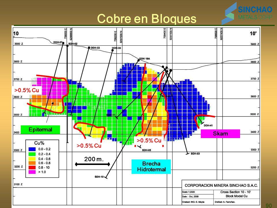 90 Cobre en Bloques >0.5% Cu 200 m. Brecha Hidrotermal Epitermal Skarn