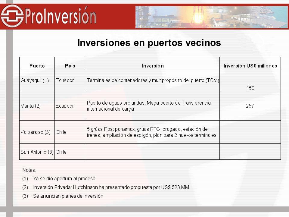 Inversiones en puertos vecinos Notas: (1)Ya se dio apertura al proceso (2)Inversión Privada: Hutchinson ha presentado propuesta por US$ 523 MM (3)Se a