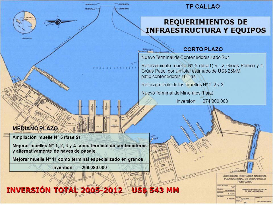 TP CALLAO REQUERIMIENTOS DE INFRAESTRUCTURA Y EQUIPOS INVERSIÓN TOTAL 2005-2012 US$ 543 MM Ampliación muelle Nº 5 (fase 2) Mejorar muelles Nº 1, 2, 3