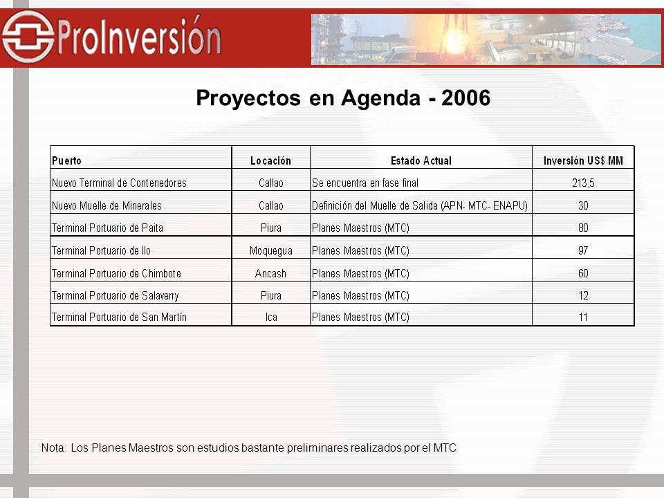Puertos Fluviales Nota: Los estudios para los puertos fluviales están avanzados, pero no hay Autoridad Portuaria Regional que encargue el proceso de promoción de los mismos.