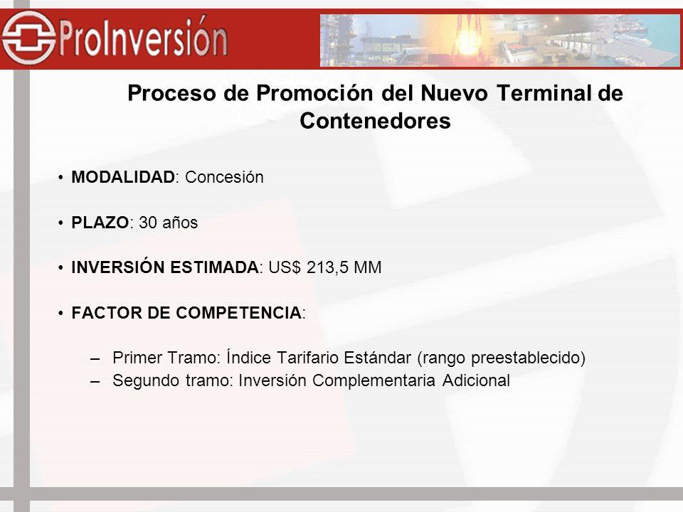 Proceso de Promoción del Nuevo Terminal de Contenedores MODALIDAD: Concesión PLAZO: 30 años INVERSIÓN ESTIMADA: US$ 213,5 MM FACTOR DE COMPETENCIA: –P
