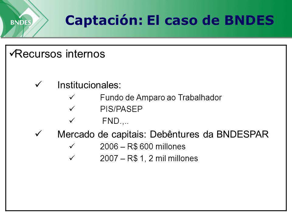 Captación: El caso de BNDES Recursos internos Institucionales: Fundo de Amparo ao Trabalhador PIS/PASEP FND.,.. Mercado de capitais: Debêntures da BND