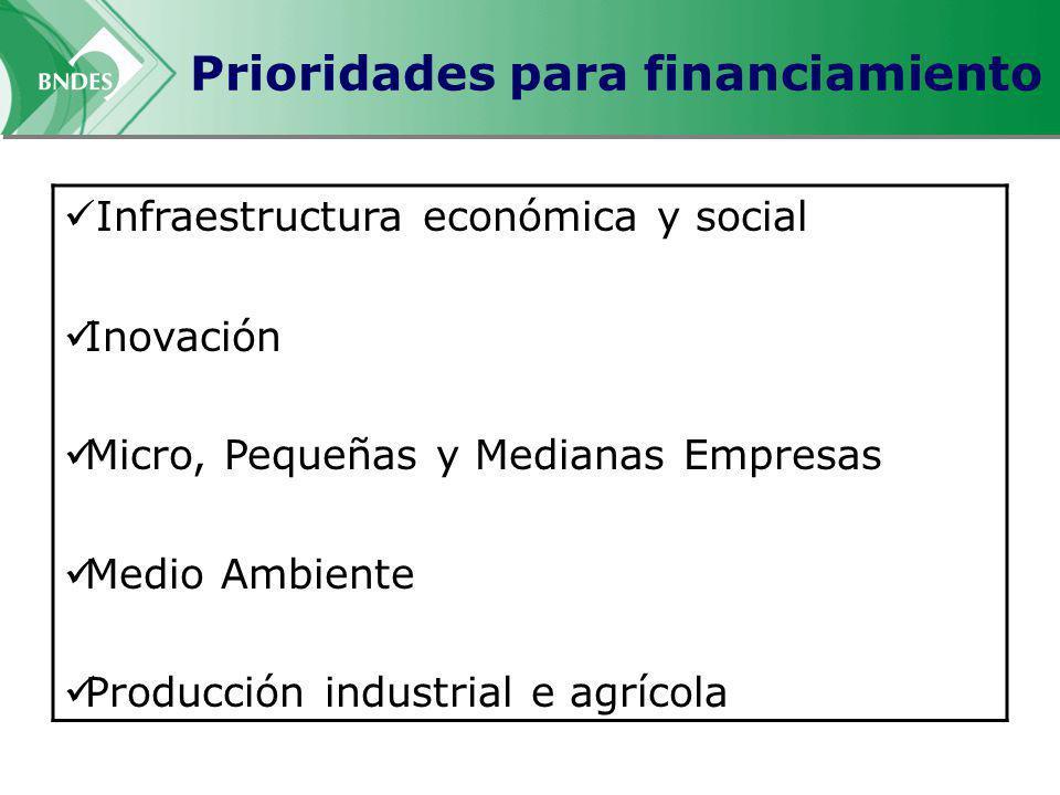 Prioridades para financiamiento Infraestructura económica y social Inovación Micro, Pequeñas y Medianas Empresas Medio Ambiente Producción industrial e agrícola