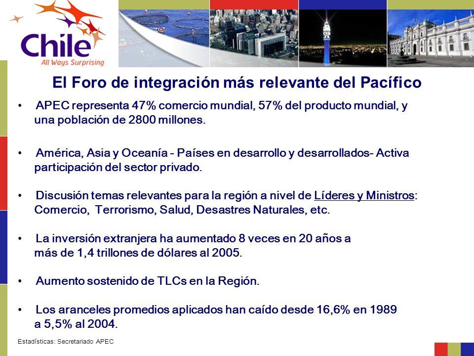 El Foro de integración más relevante del Pacífico APEC representa 47% comercio mundial, 57% del producto mundial, y una población de 2800 millones. Am