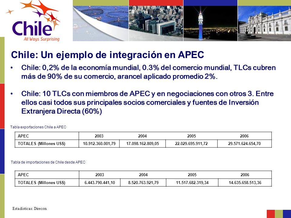 Chile: 0,2% de la economía mundial, 0.3% del comercio mundial, TLCs cubren más de 90% de su comercio, arancel aplicado promedio 2%.Chile: 0,2% de la e
