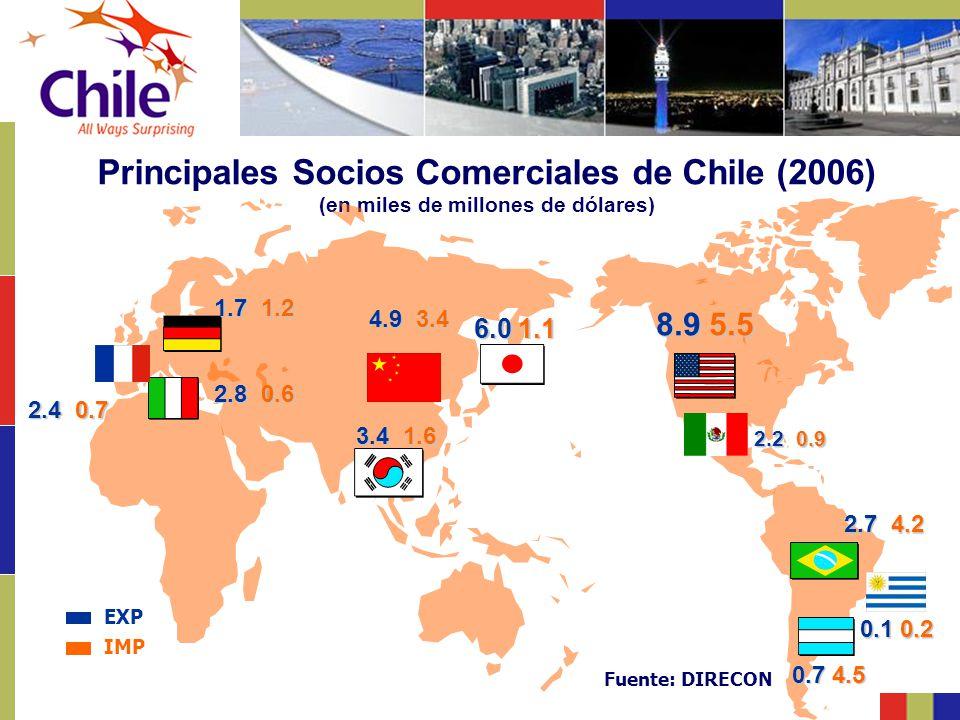 Principales Socios Comerciales de Chile (2006) (en miles de millones de dólares) 8.9 5.5 6.0 1.1 2.7 4.2 0.7 4.5 1.7 1.2 2.8 0.6 2.4 0.7 4.9 3.4 3.4 1