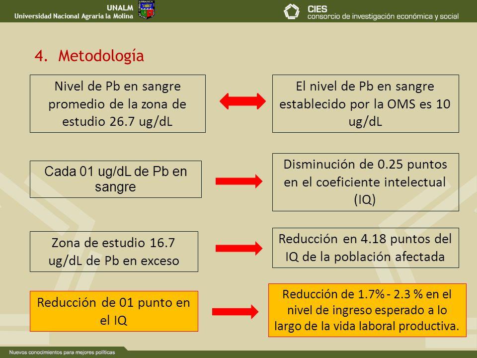4. Metodología Cada 01 ug/dL de Pb en sangre Zona de estudio 16.7 ug/dL de Pb en exceso Reducción en 4.18 puntos del IQ de la población afectada Reduc