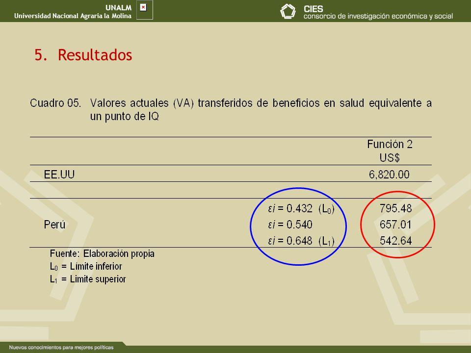 UNALM Universidad Nacional Agraria la Molina 5.Resultados