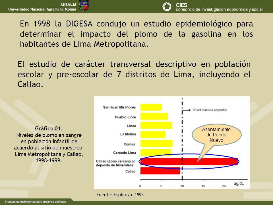 Gráfico 01. Niveles de plomo en sangre en población infantil de acuerdo al sitio de muestreo. Lima Metropolitana y Callao, 1998-1999. Fuente: Espinoza