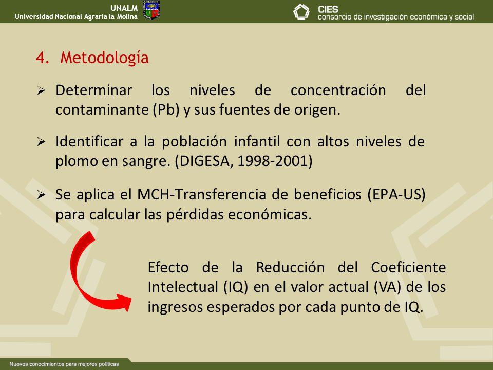 4. Metodología UNALM Universidad Nacional Agraria la Molina Determinar los niveles de concentración del contaminante (Pb) y sus fuentes de origen. Ide