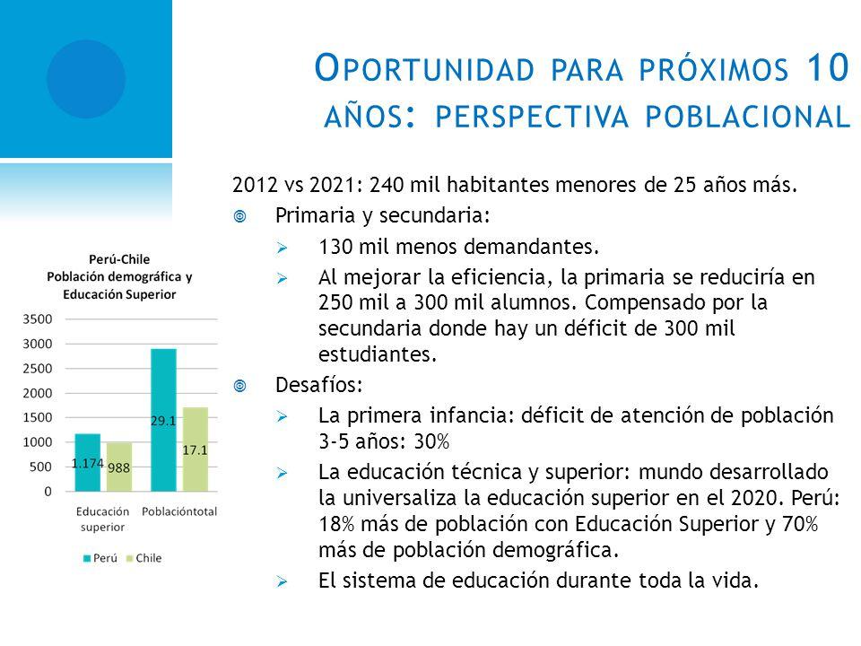 O PORTUNIDAD PARA PRÓXIMOS 10 AÑOS : PERSPECTIVA POBLACIONAL 2012 vs 2021: 240 mil habitantes menores de 25 años más.
