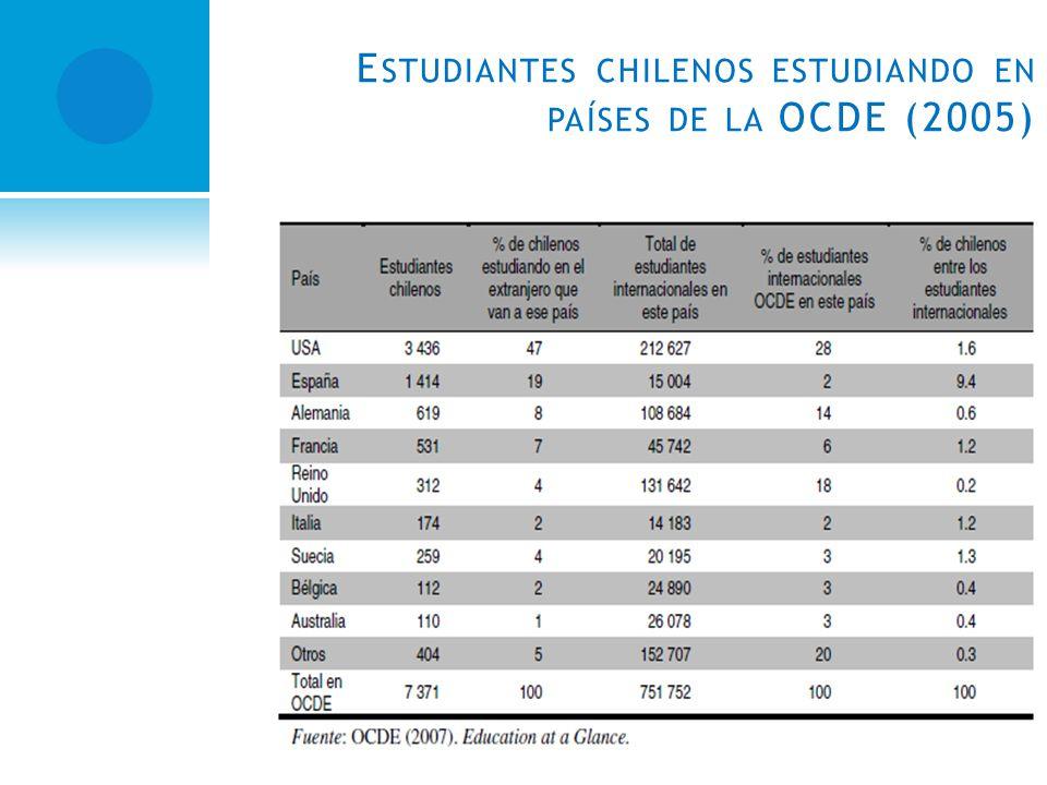 E STUDIANTES CHILENOS ESTUDIANDO EN PAÍSES DE LA OCDE (2005)