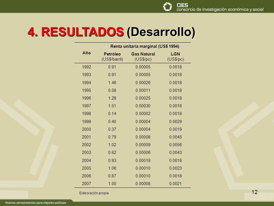 12 4. RESULTADOS (Desarrollo) Elaboración propia Año Renta unitaria marginal (US$ 1994) Petróleo (US$/barril) Gas Natural (US$/pc) LGN (US$/pc) 1992 0
