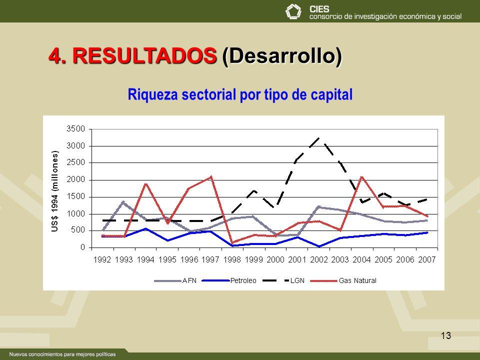13 4. RESULTADOS (Desarrollo) Riqueza sectorial por tipo de capital