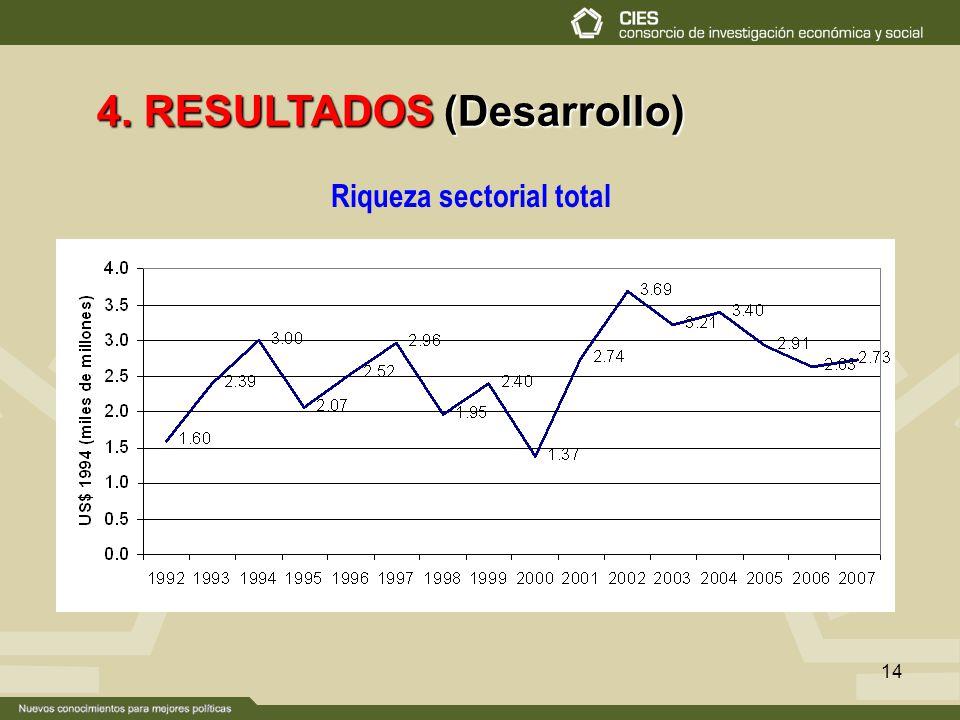 14 4. RESULTADOS (Desarrollo) Riqueza sectorial total
