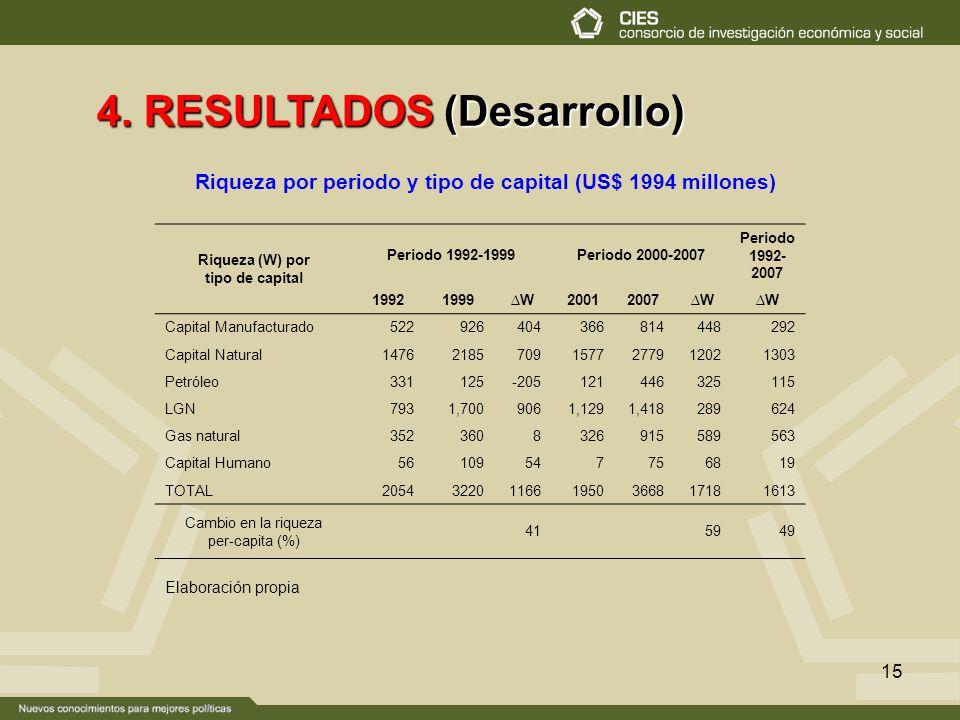 15 4. RESULTADOS (Desarrollo) Riqueza por periodo y tipo de capital (US$ 1994 millones) Elaboración propia Riqueza (W) por tipo de capital Periodo 199