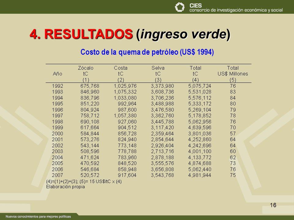 16 4. RESULTADOS (ingreso verde) Costo de la quema de petróleo (US$ 1994)
