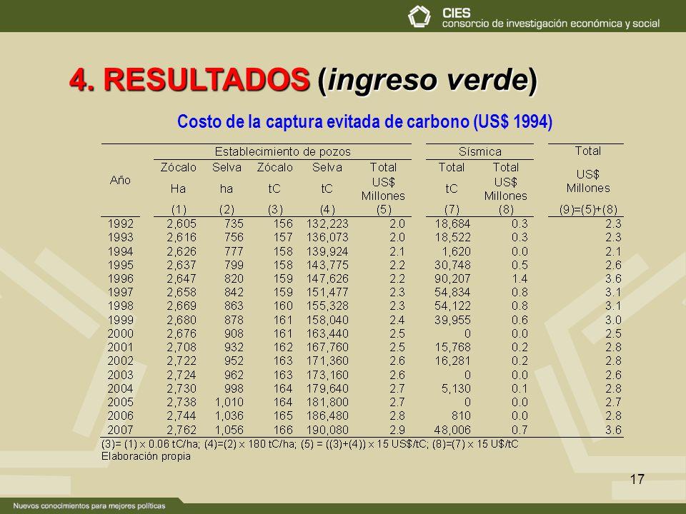 17 4. RESULTADOS (ingreso verde) Costo de la captura evitada de carbono (US$ 1994)