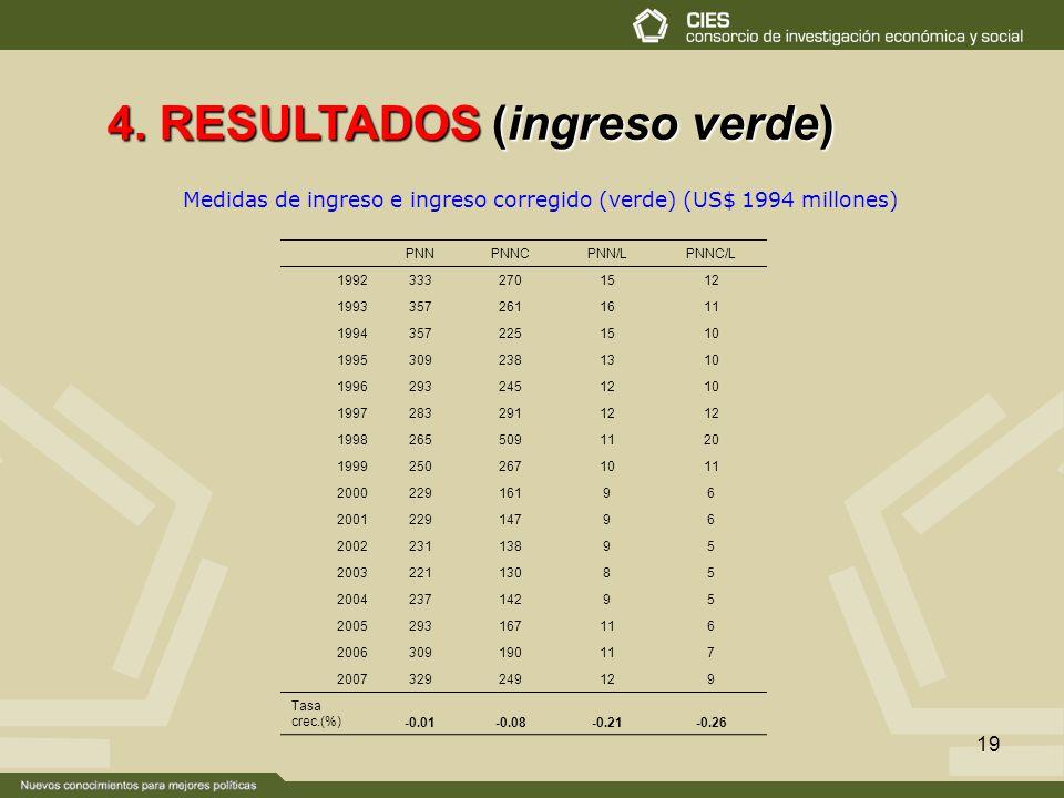 19 Medidas de ingreso e ingreso corregido (verde) (US$ 1994 millones) 4. RESULTADOS (ingreso verde) PNNPNNCPNN/LPNNC/L 19923332701512 19933572611611 1